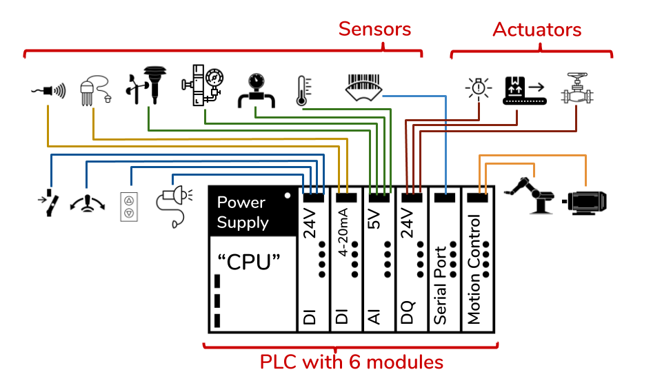 Example schematic of a PLC with six different I/O modules to connect to various types of field device